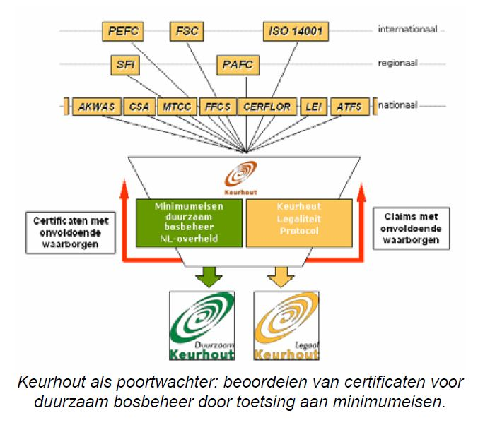 (c) Keurhout